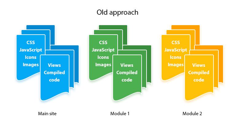 ASP NET MVC Modules - Open-Source MVC Framework | SCAND