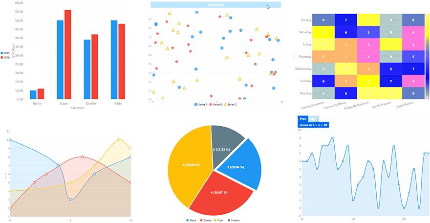 open-source LiveCharts library for 2d and 3d data visualization