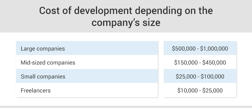 Cost of development depending on the company's size.jpg