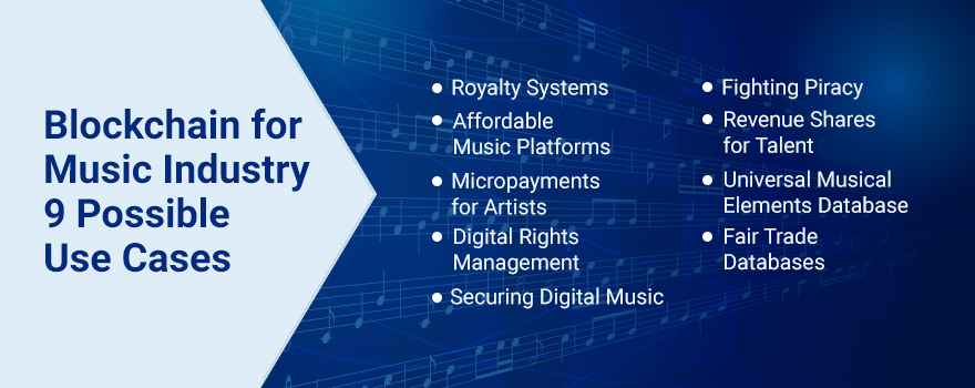 Blockchain in music industry