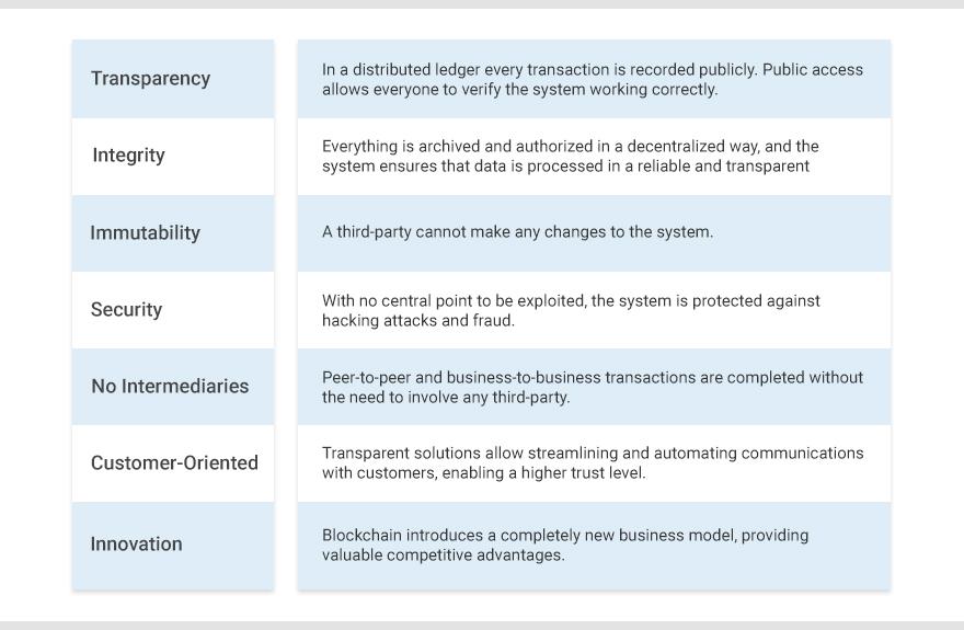 Blockchain benefits for business