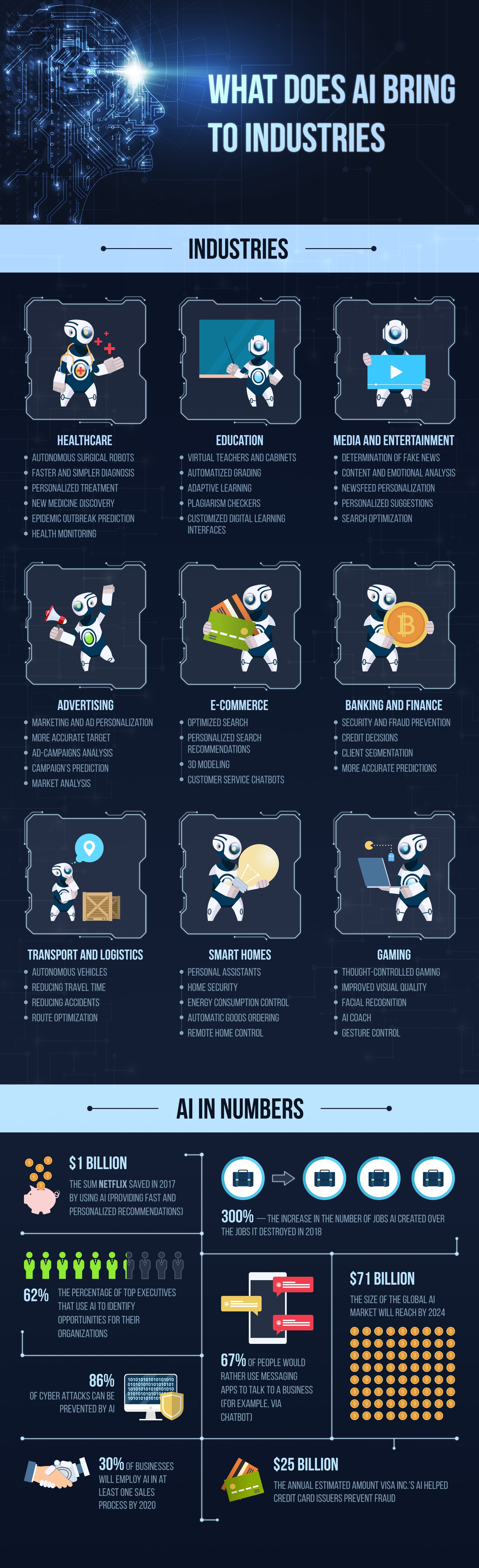 Artificial Intelligence in Business - benefits, uses, applications - Infographic