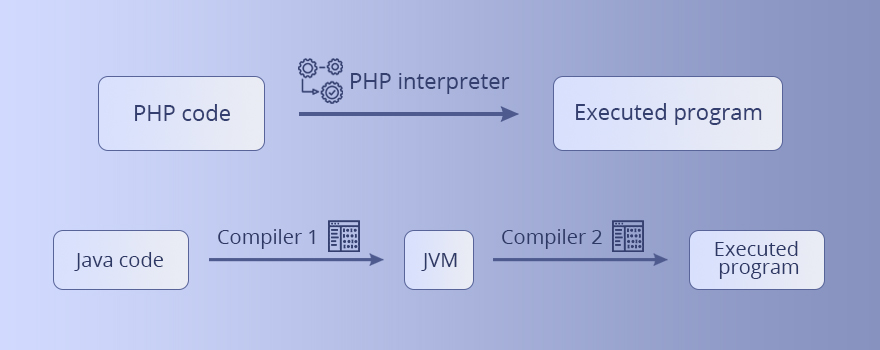 Java vs PHP interpreter and compiler
