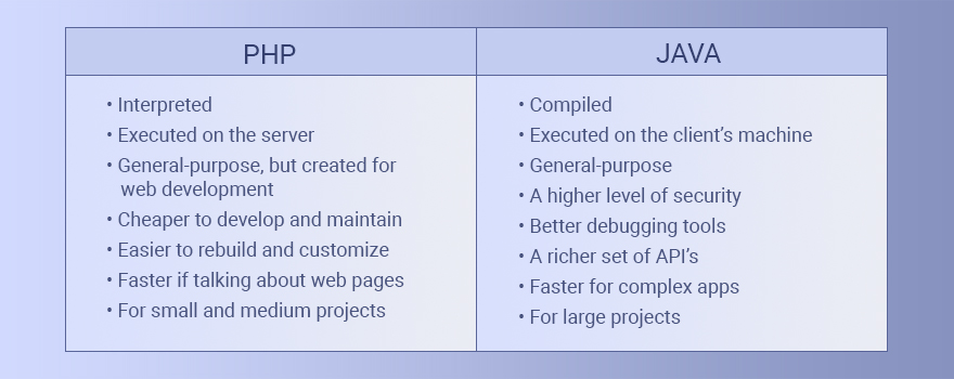 Table Comparison PHP vs Java