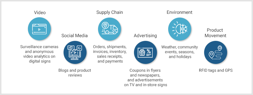 Big Data sources in retail & e-commerce