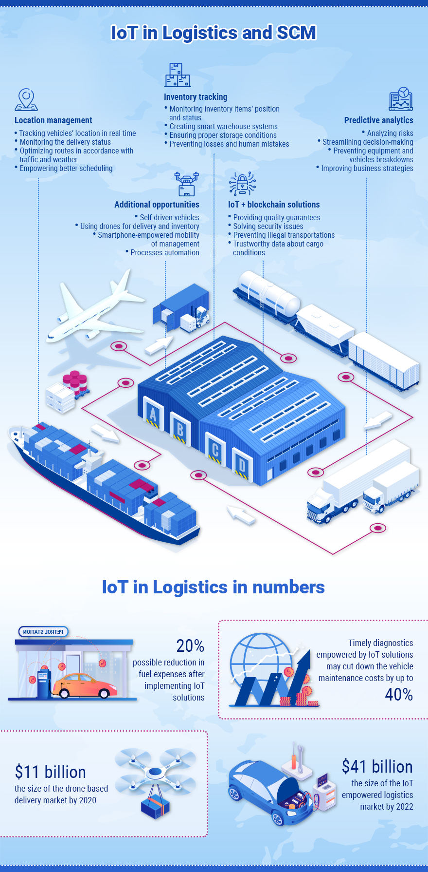 11 - iot-in-logistic.jpg