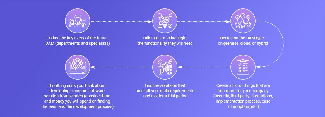 How to choose a digital asset management system