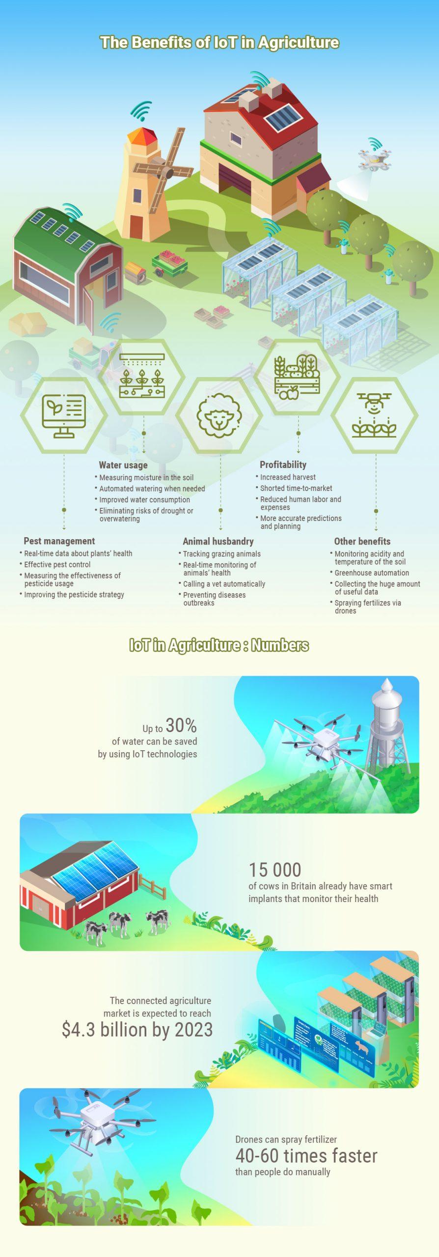smart farming internet of things