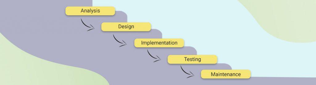 Best Methodology For Web App Development