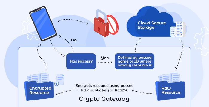 crypto-gateway