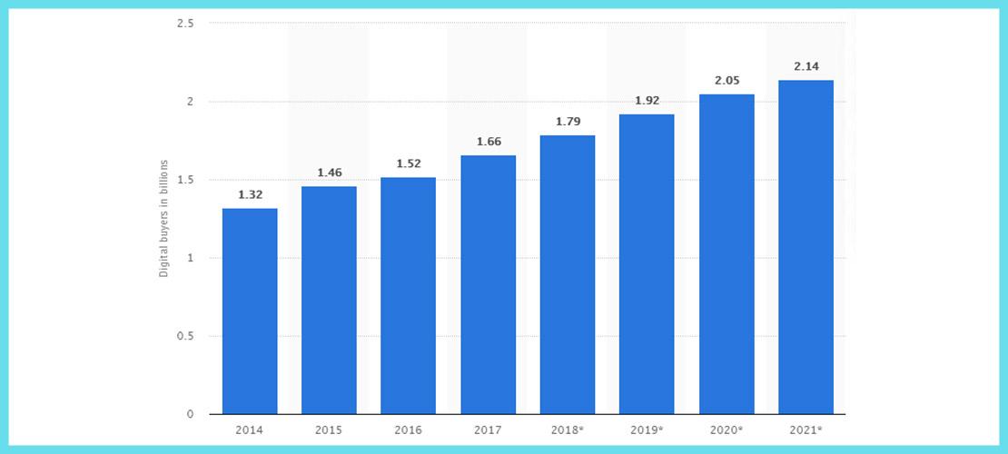 digital buyers statistics in 2020