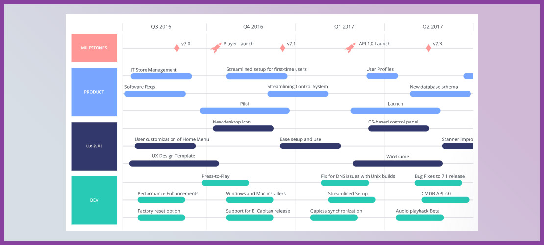 app development roadmap