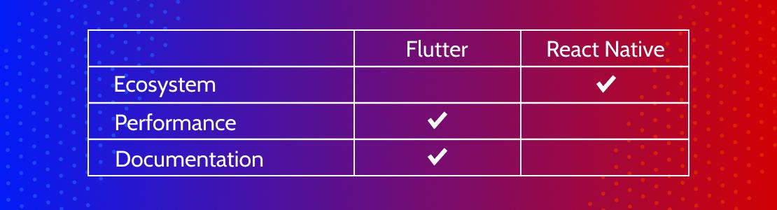 Flutter vs. React Native Comparison
