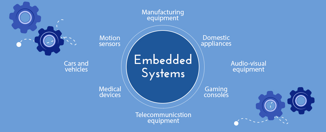 what an embedded system is